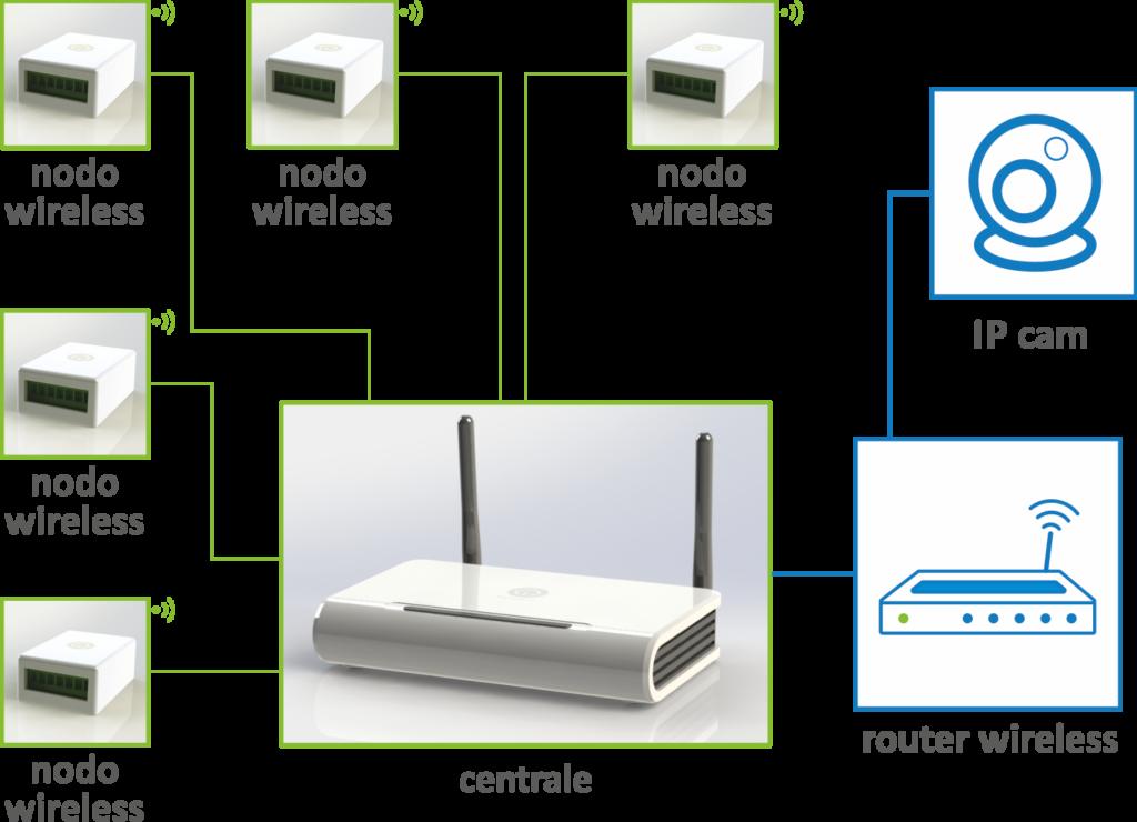 domotica-wireless